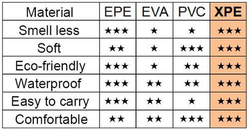 שטיח פעילות מתקפל עשוי XPE איכותי דו-צדדי עם תיק נשיאה